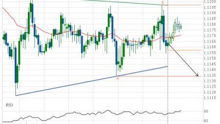 Either a rebound or a breakout imminent on EUR/CHF
