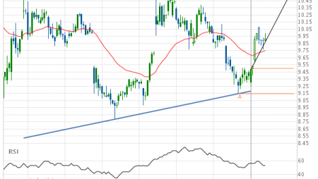 General Electric Co. – getting close to resistance of a Ascending Triangle