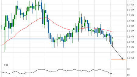 Should we expect a bearish trend on AUD/USD?