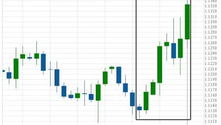EUR/USD is on its way up
