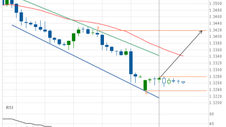 USD/CAD approaching resistance of a Channel Down