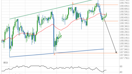 Should we expect a breakout or a rebound on USD/JPY?