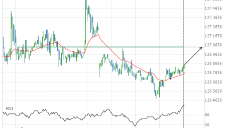 10 year US Treasury Note SEPTEMBER 2019 – getting close to psychological price line