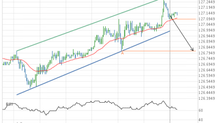 Should we expect a breakout or a rebound on 10 year US Treasury Note SEPTEMBER 2019?