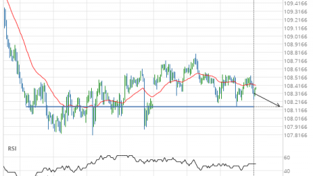 USD/JPY – getting close to psychological price line