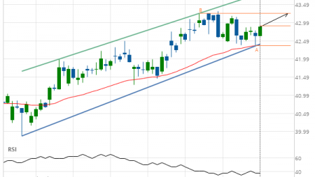 Pfizer Inc. approaching resistance of a Channel Up