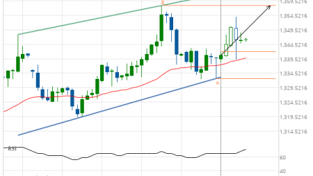 XAU/USD – getting close to resistance of a Channel Up