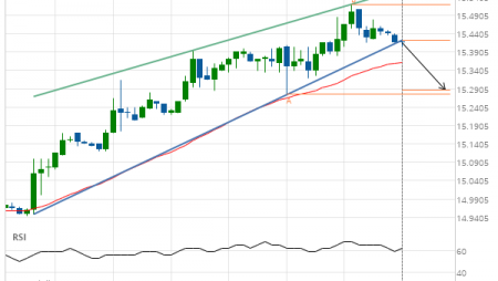 Silver JULY 2019 –  support line breached