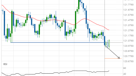 EUR/JPY broke through important 121.0400 price line