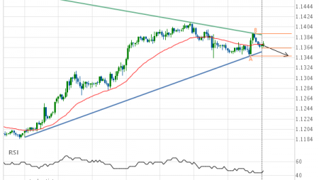 EUR/USD – getting close to support of a Triangle