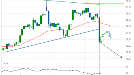 Merck & Co. Inc. –  support line breached