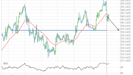Wheat SEPTEMBER 2019 – getting close to psychological price line