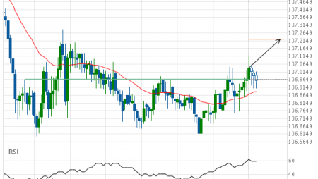 GBP/JPY up to 137.2235