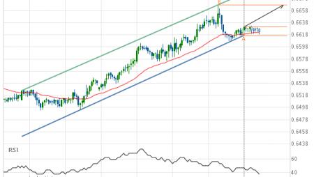 NZD/USD up to 0.6667
