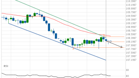 USD/JPY down to 107.8800