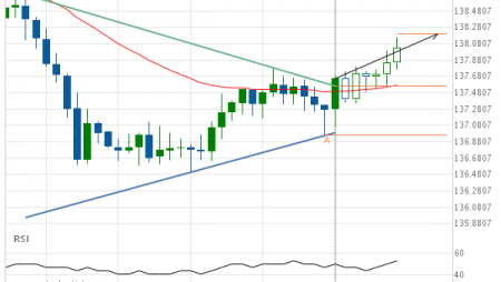 GBP/JPY up to 138.2024