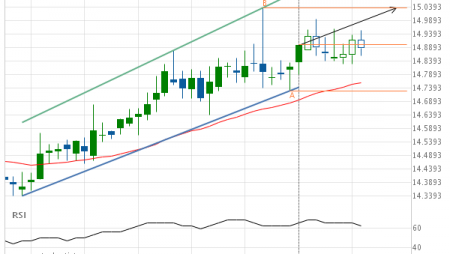 XAG/USD up to 15.0380