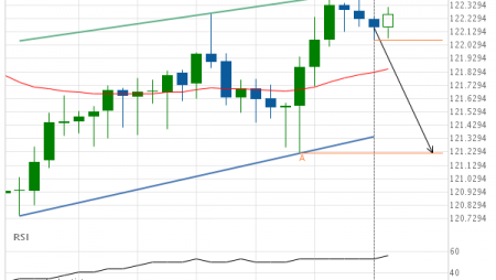 EUR/JPY down to 121.2200