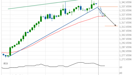 XAU/USD down to 1313.7150
