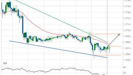 GBP/USD up to 1.2697