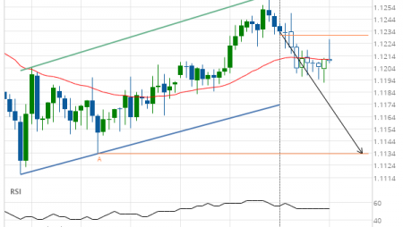 EUR/CHF down to 1.1134