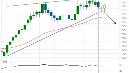 EUR/NZD down to 1.7149