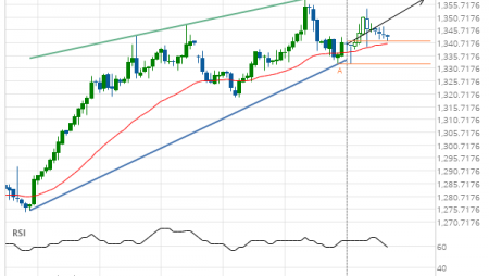 XAU/USD up to 1357.9200