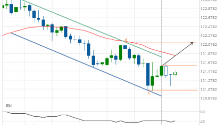 EUR/JPY up to 122.1260