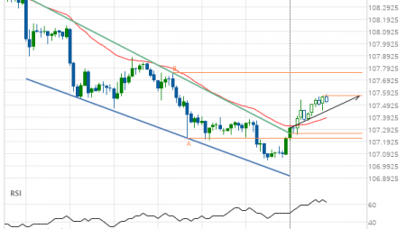 USD/JPY up to 107.5696