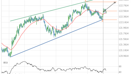 EUR/JPY up to 122.8910