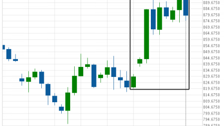 Soybeans excessive bearish movement