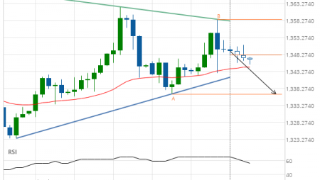 Gold Front Month down to 1336.6000