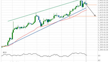 Gold Front Month down to 1408.6000