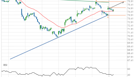 Exxon Mobil Corp. (XOM) up to 75.81