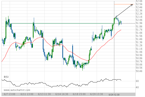 Coca-Cola Co  () up to 52 55 | Autochartist Trader