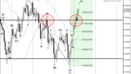 Trade of the Day: CAD/CHF