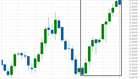 Where is NZD/USD moving to?