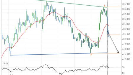 Will Soybean Oil AUGUST 2019 have enough momentum to break support?