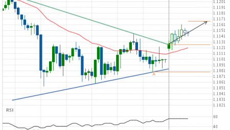 Resistance line breached by EUR/CHF