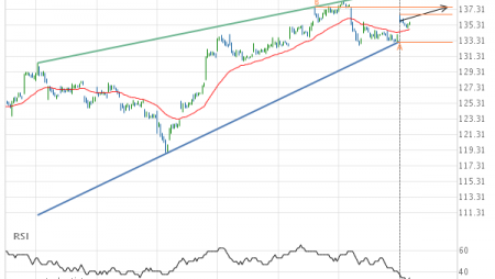 Microsoft Corporation – getting close to resistance of a Rising Wedge