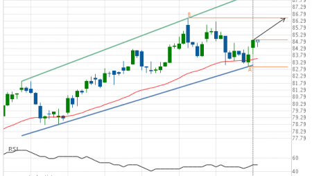 Will Merck & Co. Inc. have enough momentum to break resistance?
