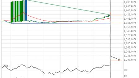 A start of a bearish trend on XAU/USD