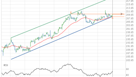 Will Home Depot Inc. have enough momentum to break resistance?