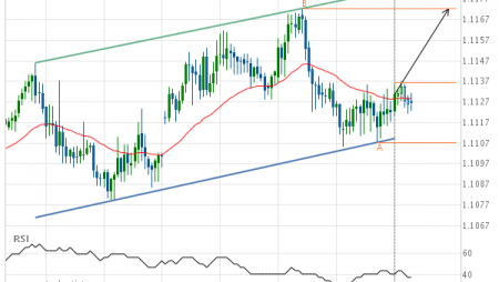 EUR/CHF approaching resistance of a Channel Up