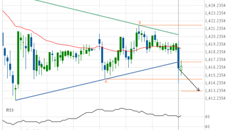 XAU/USD –  support line breached