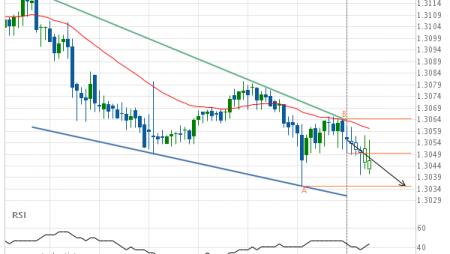 USD/CAD – getting close to support of a Falling Wedge