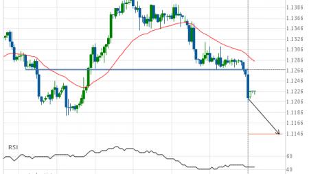 EUR/USD – psychological price line breached