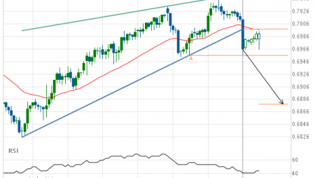 AUD/USD –  support line breached