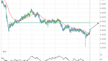 NZD/USD approaching important 0.6621 price line