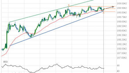 Either a rebound or a breakout imminent on USD/JPY